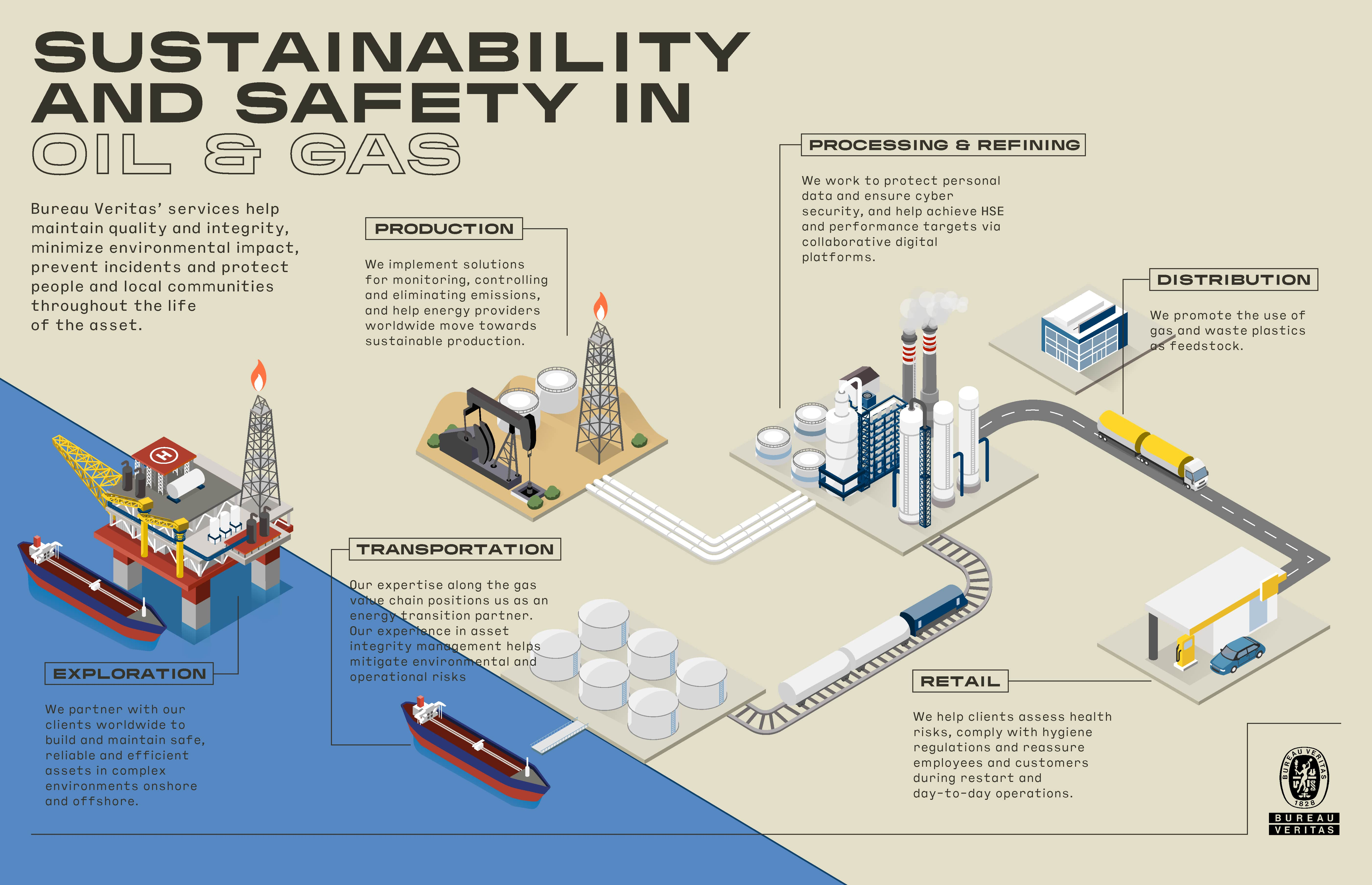 oil & gas infographics